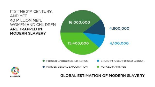 Modern Slavery Global Estimate